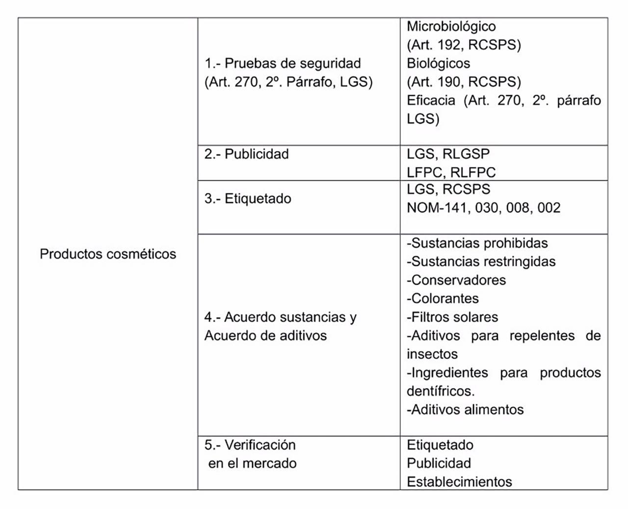 Manuales Legales Cuidado Personal Aspectos Regulatorios
